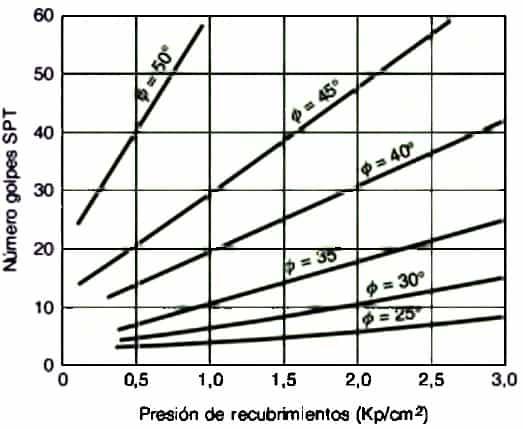 Ensayo Spt Procedimiento Correcciones Correlaciones