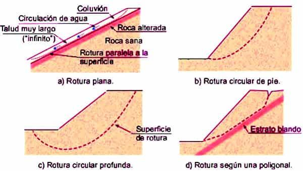Tipos de rotura en taludes rotura en suelos rotura en for Tipos de terreno