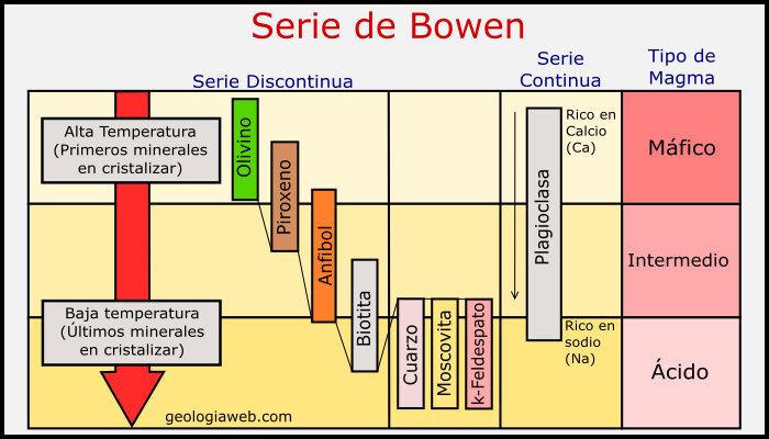 Série Bowen