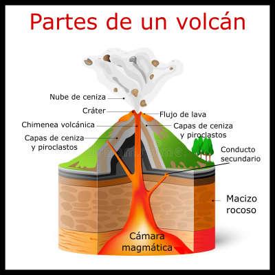 Qué Son Los Volcanes Cómo Se Forman Características