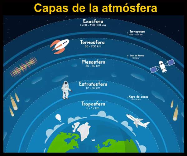 Qué Es La Atmósfera Terrestre Capas De La Atmosfera
