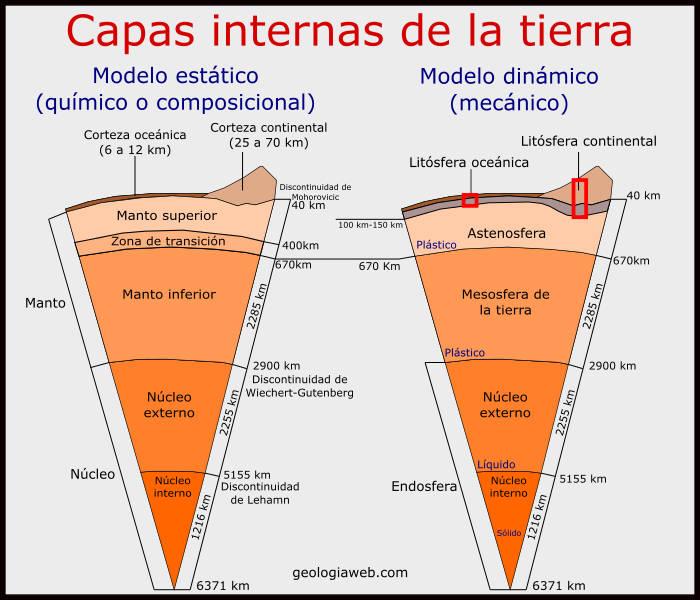 Capas De La Tierra Internas Externas Características